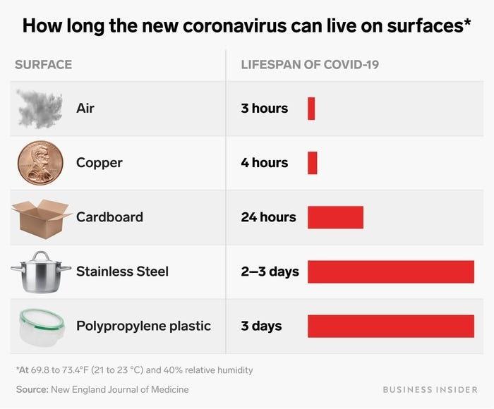 image showing how long coronavirus last on surfaces