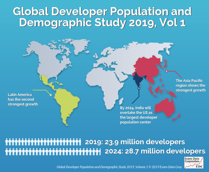 Global developer population growth stduy showing Latin America has the second highest growth rate globally