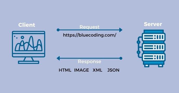 Example of API diagram