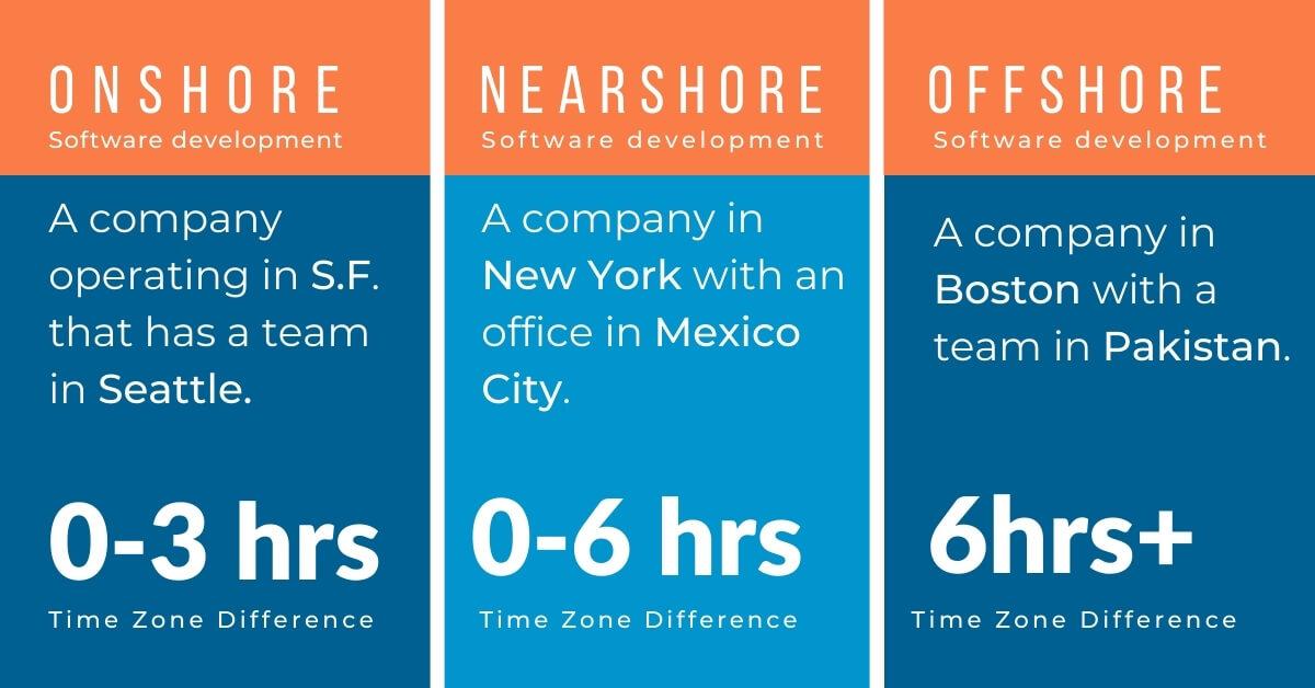 nearshore software development example, onshore development example and offshore development example