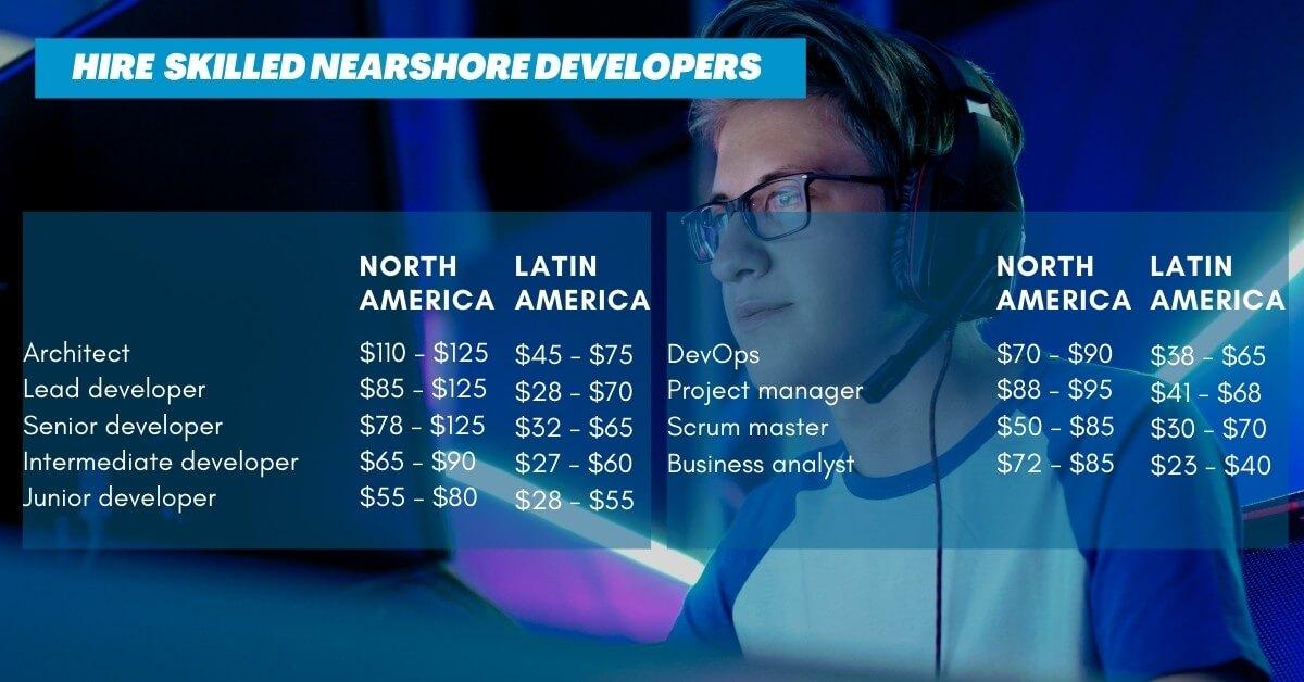 Nearshore software developer salaries, North America compared to Latin America