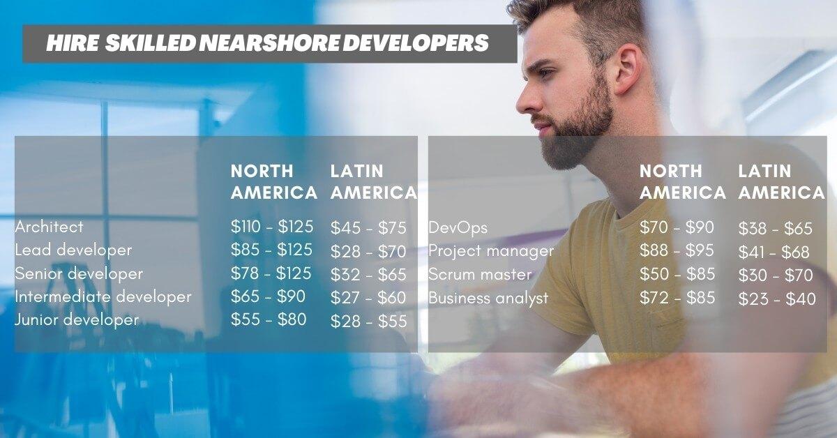 Nearshore software developer rates (Latin America) compared to North America